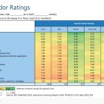 IDC SaaS Anbieter Ranking 2019 (Stand Mai 2019)
